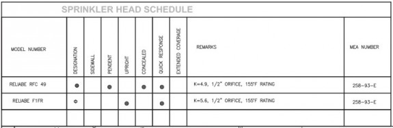 Sprinkler schedule submitted to DOB